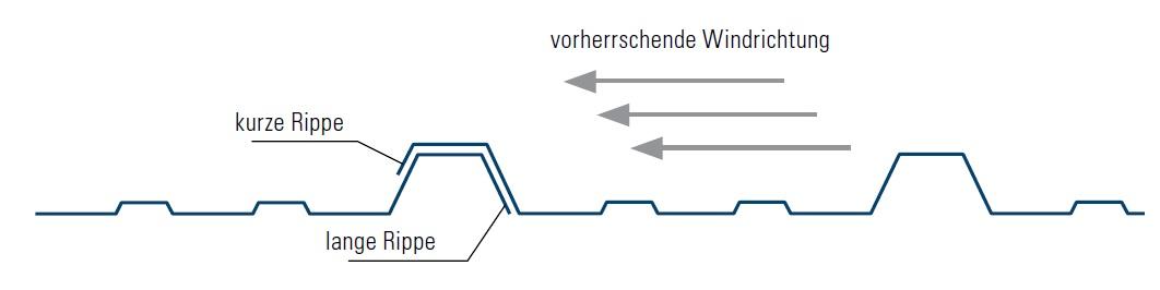 Relativ Trapezblech montieren - Montageanleitung UJ04